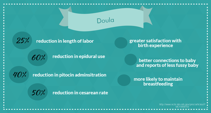 Why Use a Doula
